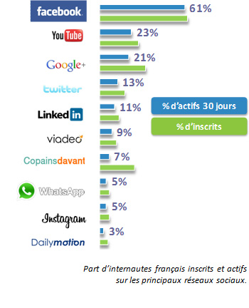 Réseaux Sociaux en France en 2014 – #infographie