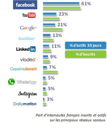 Tendances réseaux sociaux 2014.