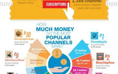 Que se passe-t-il en une minute sur #Youtube ? #infographie
