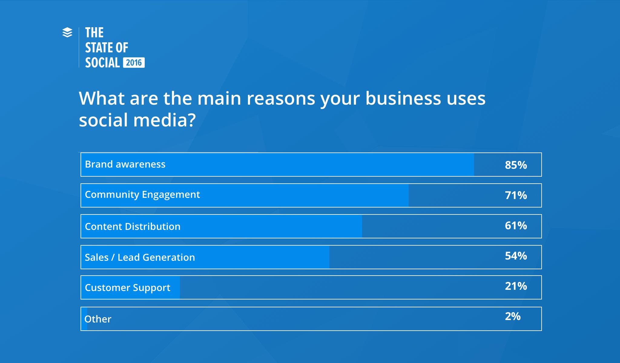 L'état des lieux du social media en 2016 par Buffer 1