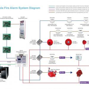 Addressable Fire Alarm System Wiring Diagram | Free Wiring
