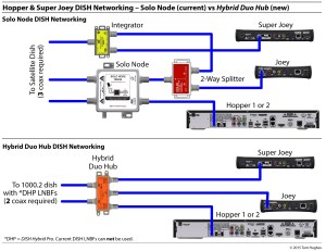 Dish Hopper 3 Wiring Diagram | Free Wiring Diagram