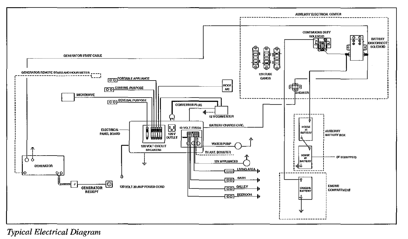 Itasca Motorhome Electrical Diagram