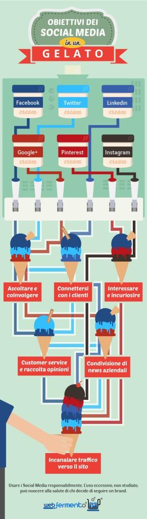 Infografica - Social e Gelato