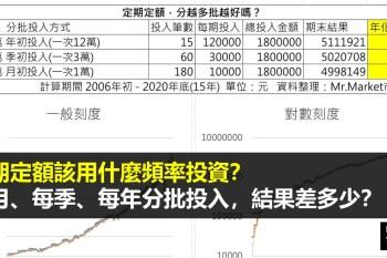 定期定額該用什麼頻率投資? 每月、每季、每年分批投入,結果差多少?