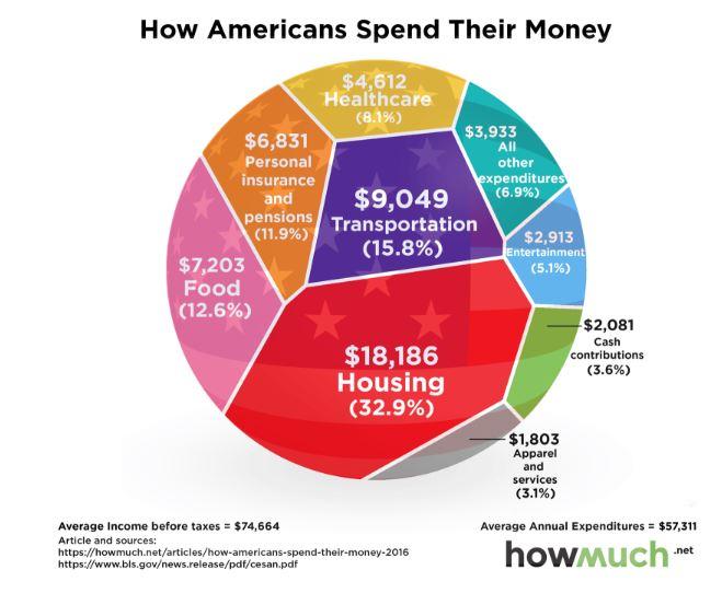 Avg. Spending of Amer. family
