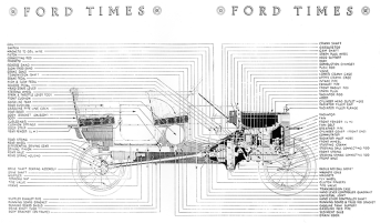 "Every part in the Model T. The Ford Motor Company issued this cross-section in 1913, assuring customers that ""the better you know your car, the better you will enjoy it."""