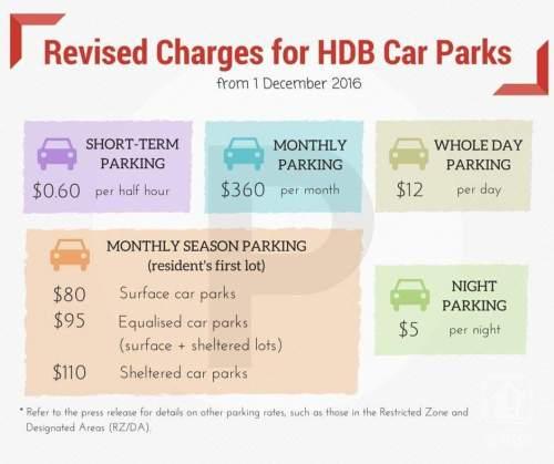 HDB Car Park Price