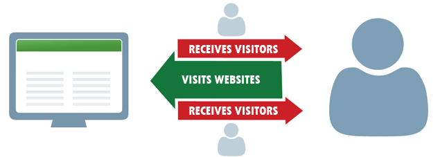 free website traffic from traffic exchanges