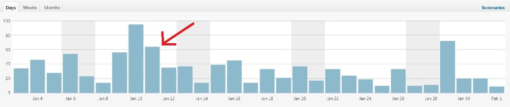 website traffic stats from Facebook experiment