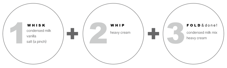 Diagram of 3 Step Method_Whisk_Whip_Fold