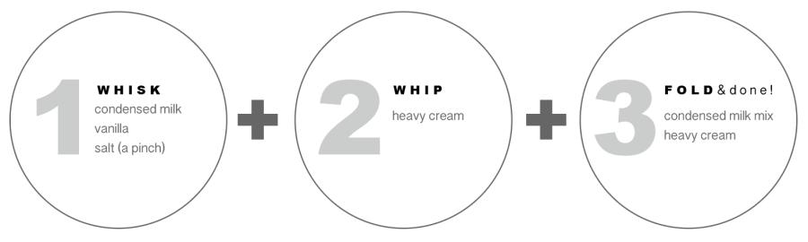 Diagram of 3 Step Method_Whisk_Whip_Fold