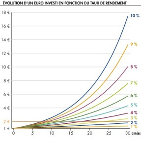 This curve represents the gain of compound interest