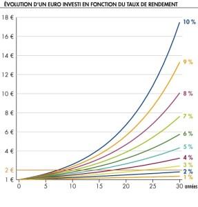 Cette courbe représente le gain des intérêts composés