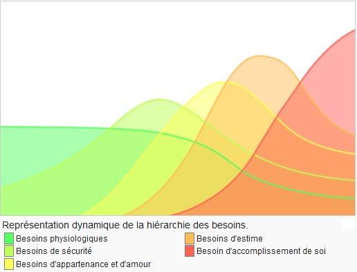 La représentation dynamique de la pyramide , les courbes de Maslow
