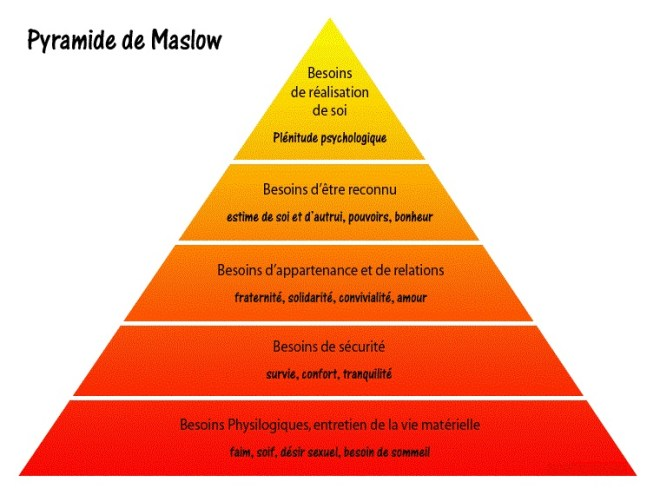 The old pyramid of Maslow to forget