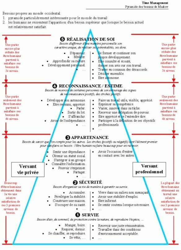 La pyramide avec la distinction vie privé / vie profesionnelle