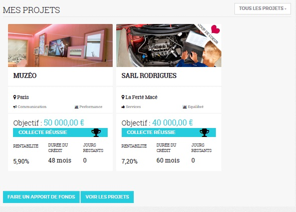 credit.fr crowdfunding investment 20 investment projects