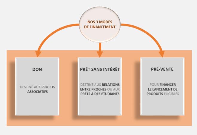 Modes_de_financement_easiup