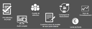 raizers-investissement-crowdfunding-crowdlending-immobilier-europe-04 etape levée fonds