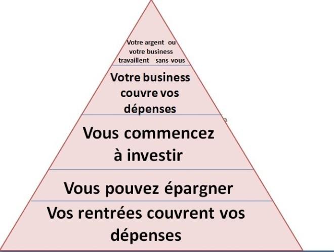 ser independiente-financieramente