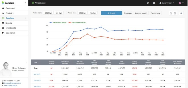 bondora-crowdfunding-crowdlending-bonds-ecran-cash-flow