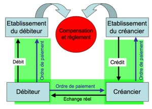 schema-sdes-principales-phases-dun-paiement-scriptural
