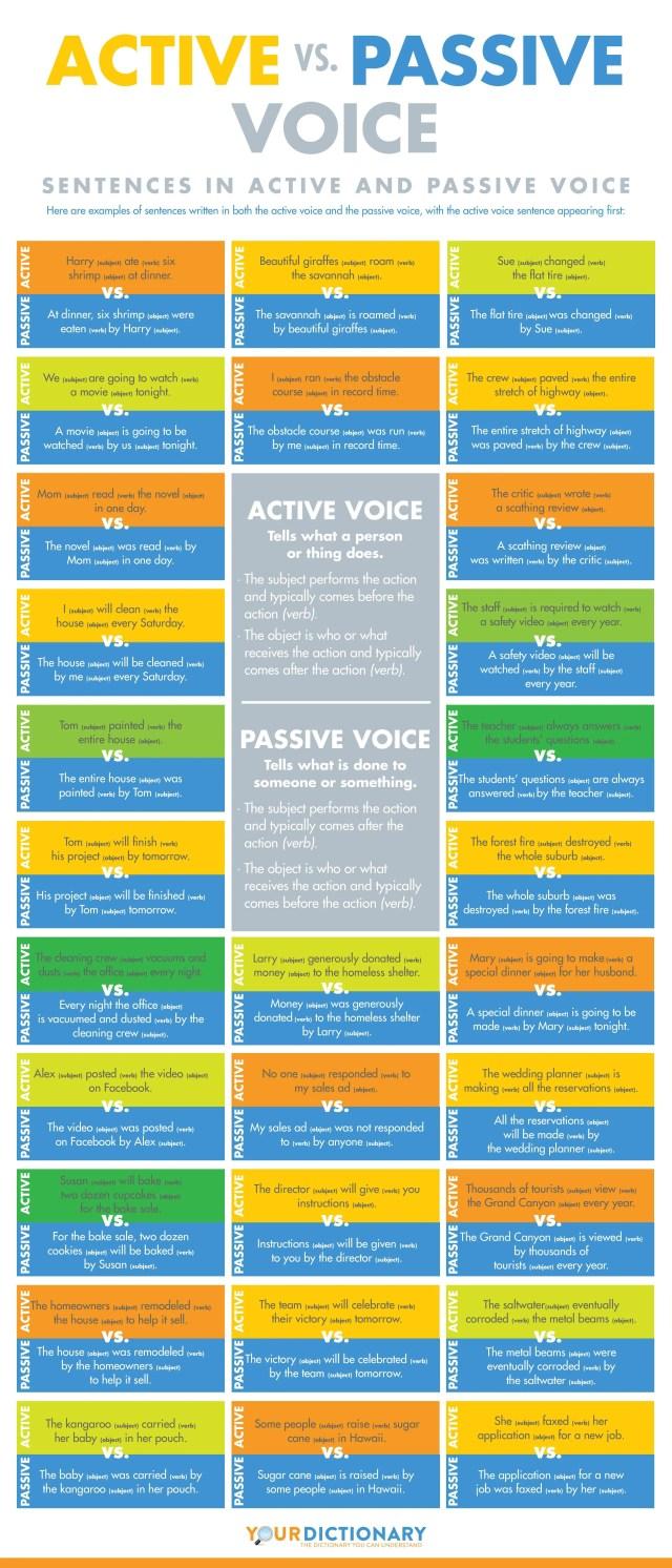 passive voice infographic