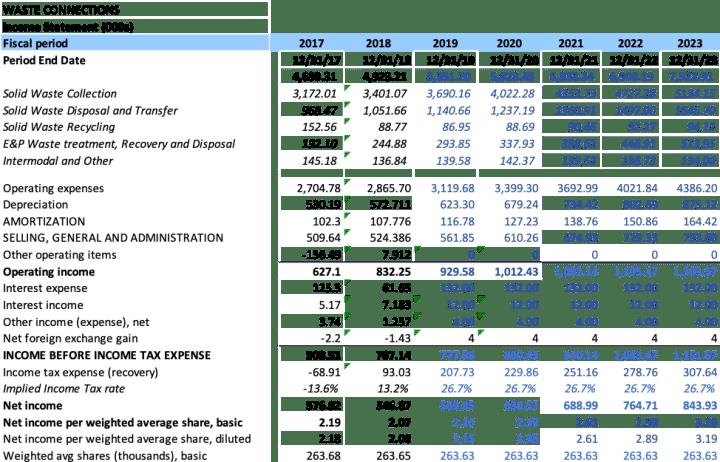 WCN Financials