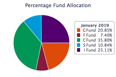 TSP allocation