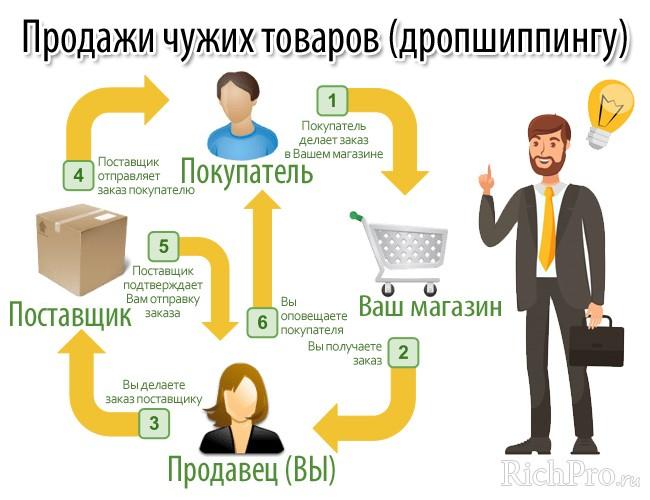 Посредничество в продаже чужих товаров или услуг