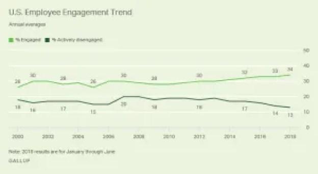Employee Disengagement is a Dinosaur Mentality