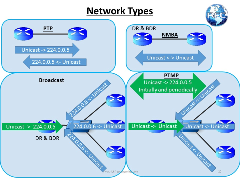 RFC Training Labs – OSPF Basic Concepts Part 1 – RFC