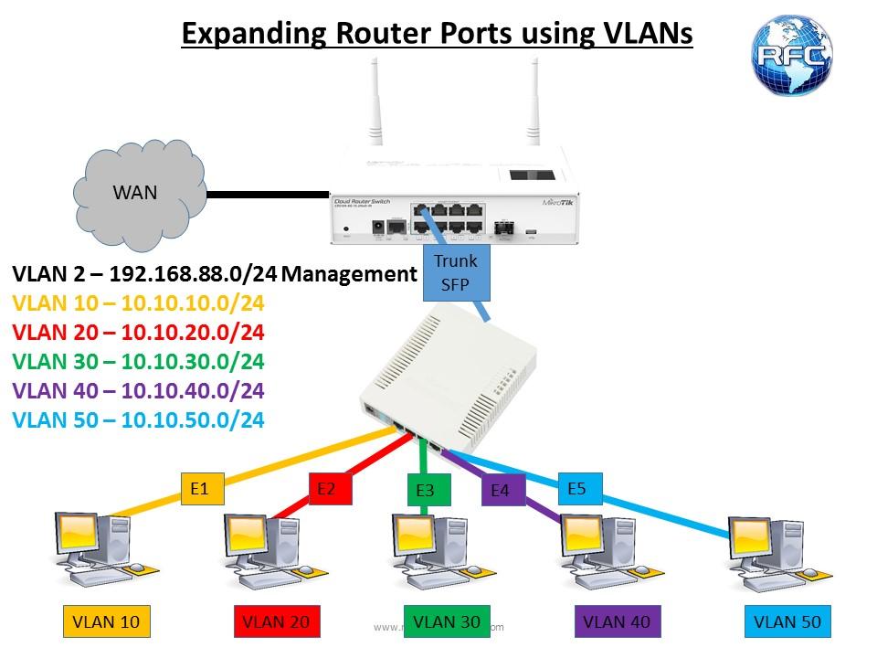 Basic VLANs with SwitchOS - RFC