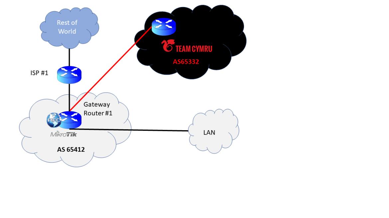 MikroTik Router BGP Peering with Team Cymru for BOGONS – RFC