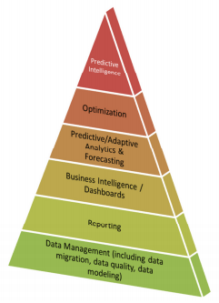Decision Intelligence Technologies