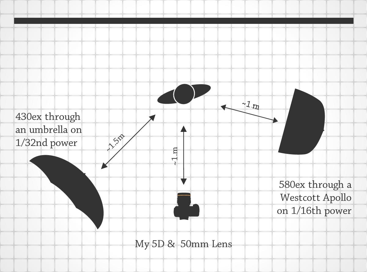 Lightning Diagram