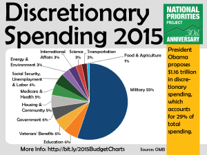 Discretionary Spending 2015