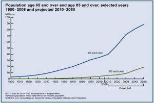 Growing Elderly Population