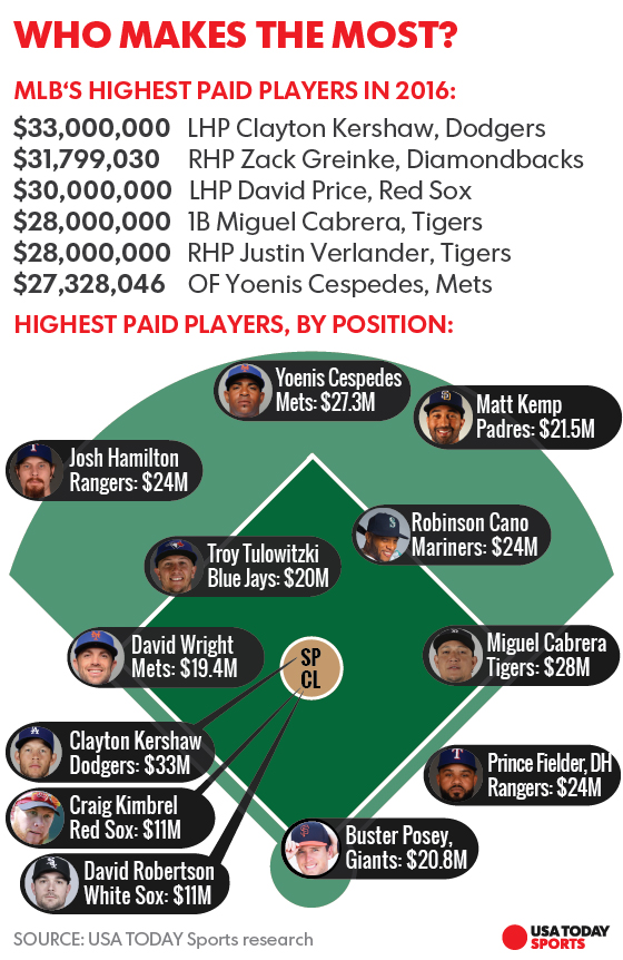 mlb salary cap Mlb 's revenue baseball has no salary cap the news broke that the yankees' top-paid alex rodriguez was due to reel in more in salary this season.