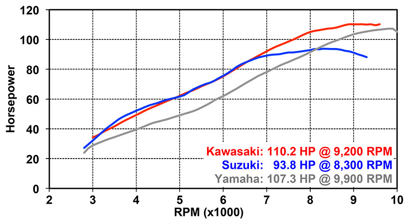 2015 05 Crossover Comparo dyno run HORSEPOWER chart comparison 2015 kawasaki versys 1000 lt, 2014 suzuki v strom 1000  at nearapp.co