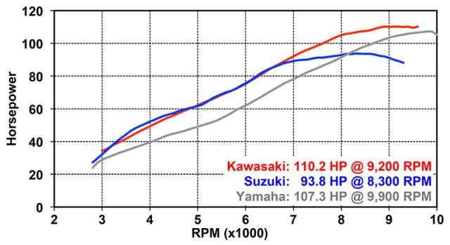 Horsepower Dyno Chart: 2015 Kawasaki Versys 1000 LT, 2014 Suzuki V-Strom 1000 ABS and 2015 Yamaha FZ-09 (dyno testing by Jett Tuning)