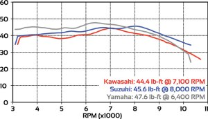 middleweight-comparo-3-bike-dyno-run-torque