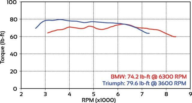 BMW R nineT Racer Triumph Thruxton comparison