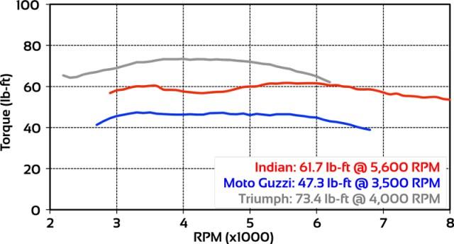 Bobber torque dyno chart