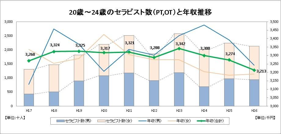 理学療法士の年収推移のグラフ