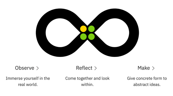 Design Thinking versi IBM