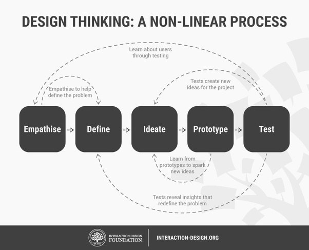 Design Thinking versi Stanford