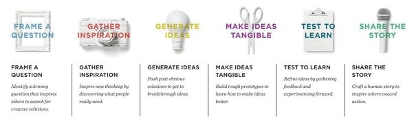 Design Thinking versi IDEO