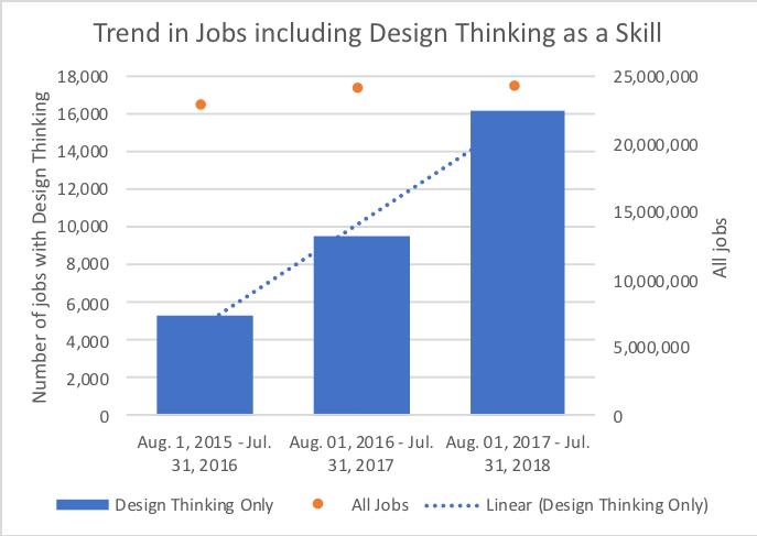 Tren kebutuhan keahlian design thinking